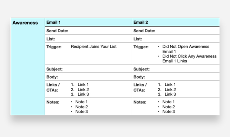3x3 Marketing Campaign Grid for Email (Awareness Phase)